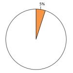治療変更前グラフ